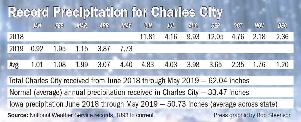 Charles City sees record precipitation in last 12 months
